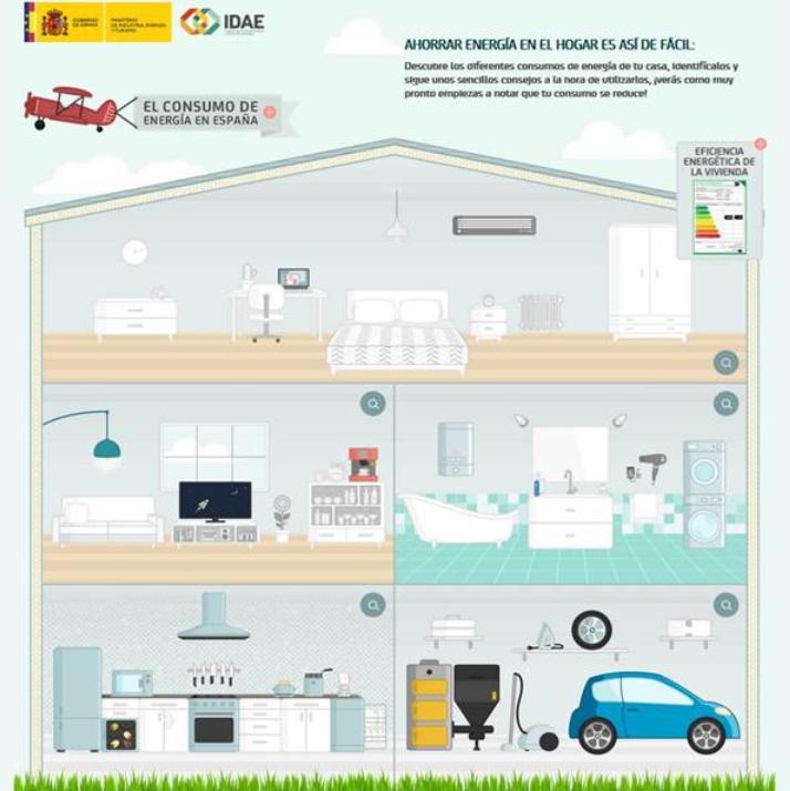 Consejos para Ahorrar Energía en la renovada Guía del IDAE