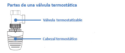 componentes de una válvula termostática