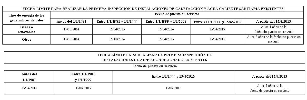 fecha inspecciones eficiencia energética