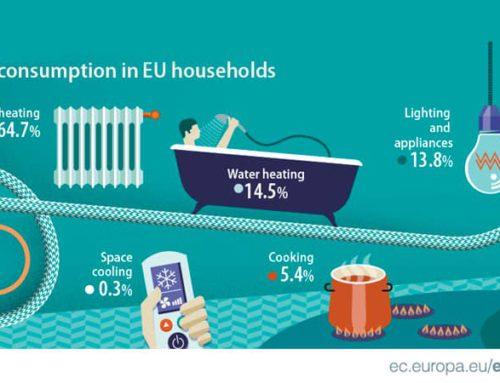 ¿Por qué la calefacción supone la mayor parte de la factura energética de los hogares?