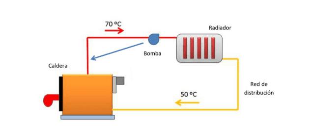 esquema como funciona sistema calefacción central