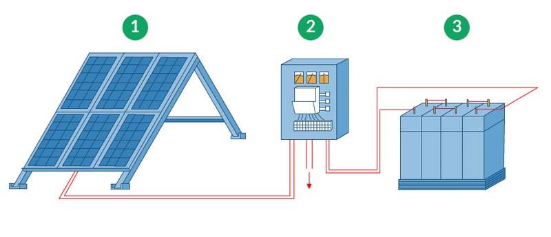 Sistema fotovoltaico aislado