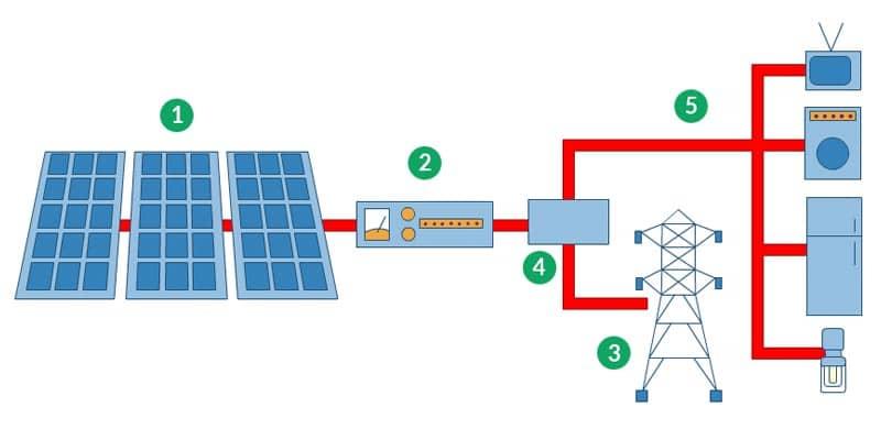 Sistema Fotovoltaico con conexión a la red